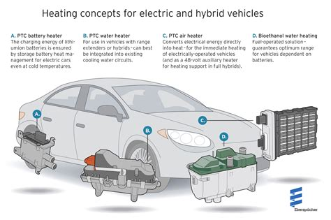 Automotive Electric Vehicles by Heat For Every Drive Concept Eberspaecher Supplies