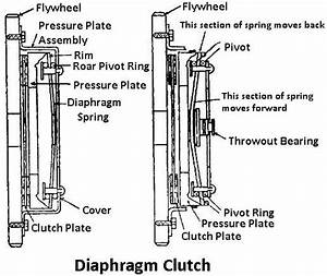 Diagram Diaphragm Clutch