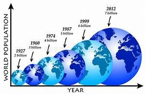 World Population Royalty Free Stock Image