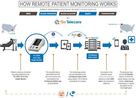 remote patient monitoring home health care franchise