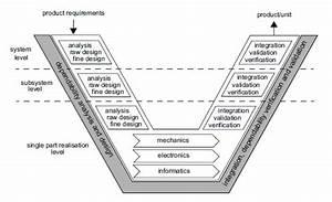 Integration of dependability methodology in the V-model ...