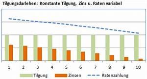 Tilgung Berechnen Formel : tilgung berechnen bei ratenkredit und hypothekendarlehen ~ Themetempest.com Abrechnung