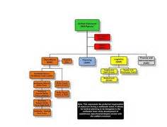 Incident Command System Organization Chart With Incident