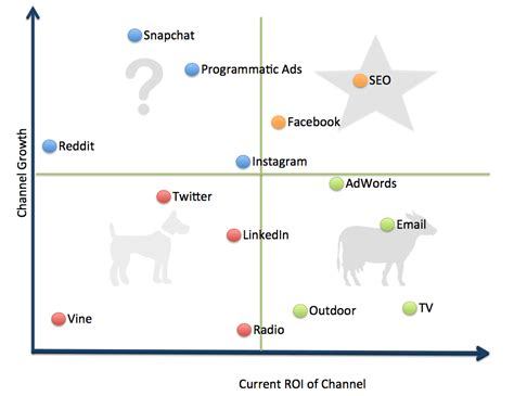 bcg matrix smart insights digital marketing