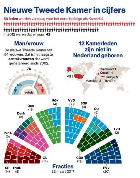 Zetelverdeling 2e Kamer by Debutantenbal In De Kamer 71 Nieuwe Leden Verkiezingen