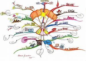 How To Use Mind Maps To Unleash Your Brain U0026 39 S Creativity