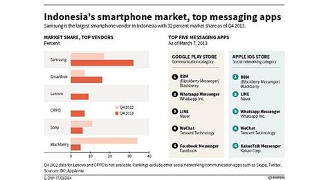best smartphone indonesia korea s messaging apps take bbm whatsapp in text happy indonesia technology news