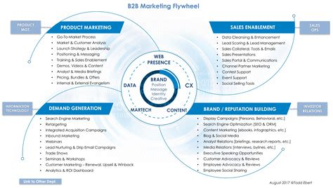 B2b Marketing by 12 Org Stacks Reveal Process Technology Triangles