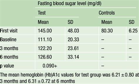 comparison  fasting blood sugar levels  diabetics