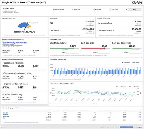 adwords tracking template the dashboard gallery your one stop shop for pre built dashboards klipfolio