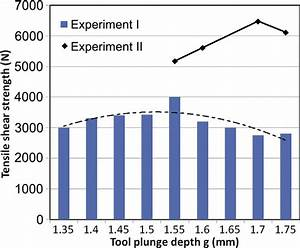 Effect Of The Tool Plunge Depth On The Joint Strength