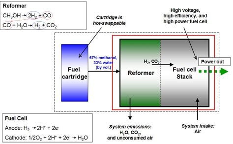 Reformed Methanol Fuel Cell