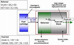 Reformed Methanol Fuel Cell