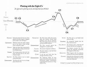 The 8 C U2019s Of Plotting  Worksheets