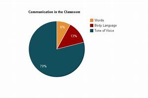 Conclusions - Nonverbal Communication