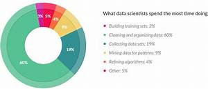 Data Scientists Love Jobs, Dislike What They Do Most ...