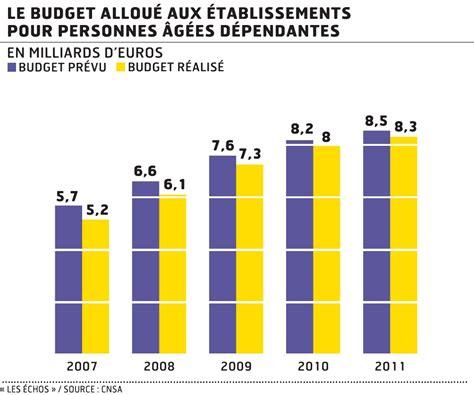 pol 233 mique sur le budget des maisons de retraite