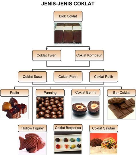 jenis jenis coklat cocoa