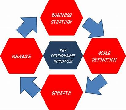 Key Performance Indicators Define Business Kpi Strategy