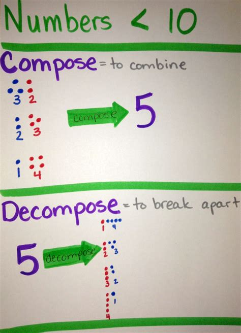compose and decompose numbers less than 10 cisd math
