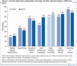 IZA World of Labor - Women's labor force participation