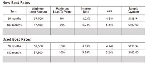 Us Bank Used Boat Loan Rates by Boat Loans Keywordsfind