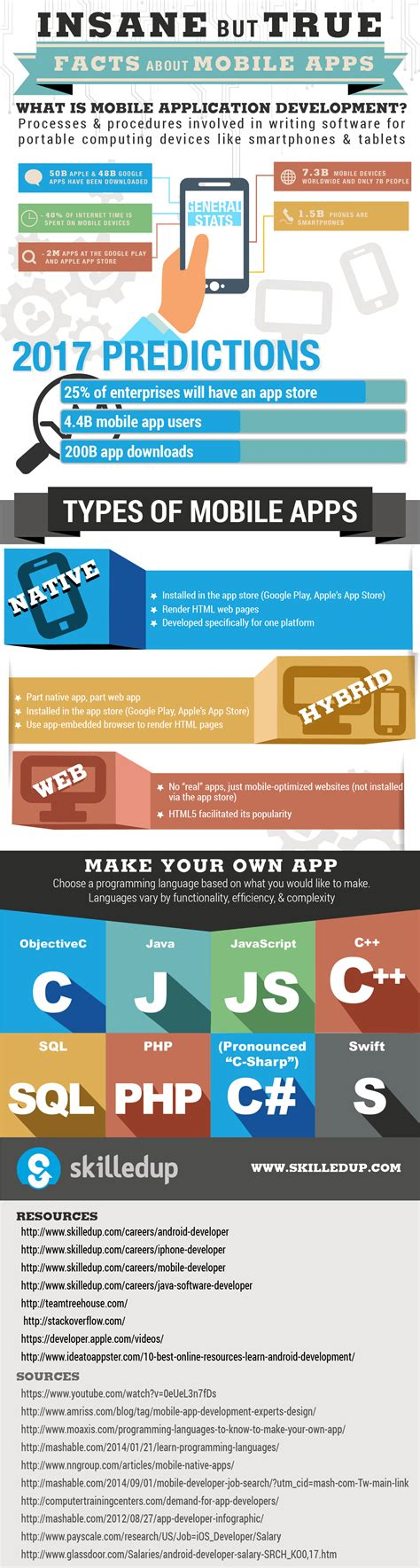 best mobile apps facts about mobile apps infographic best infographics