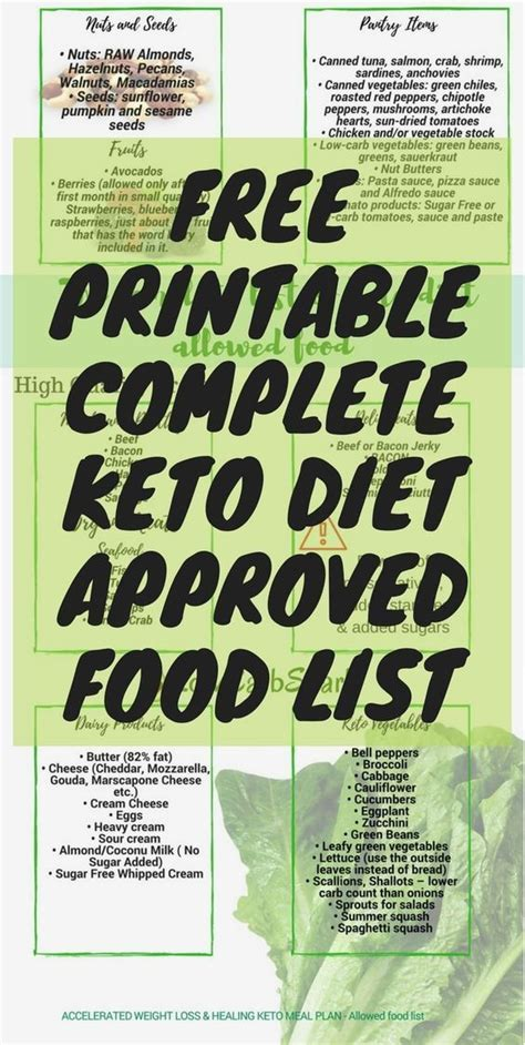 keto diet shopping list  beginners printable keto