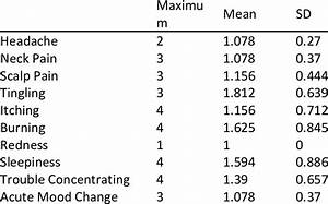 Ratings Of Stimulation Side