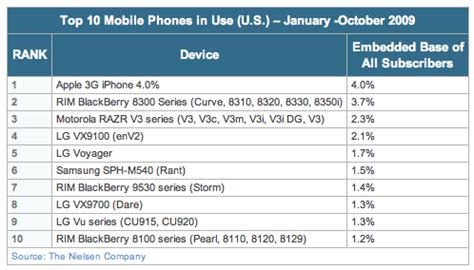 iPhone Tops List of Most-Used Mobile Phones in U.S. - Mac ...