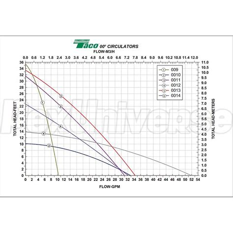 Taco Wiring Diagram Sf5 by Taco 009 Sf5 Stainless Steel Circulator 115v