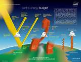 Solar Heating Of The Atmosphere Images
