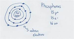 Draw Your Own Bohr Model For Dickson Only