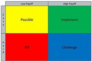 Project Management 101  What Is A Pick Chart