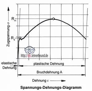 Proportionalität Berechnen : elastische dehnung berechnen automobil bau auto systeme ~ Themetempest.com Abrechnung