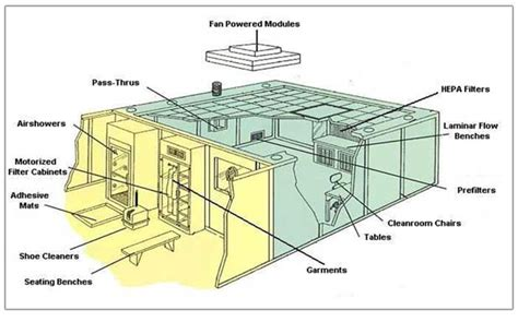 architectural home design cleanroom