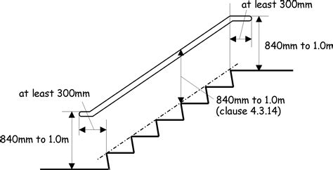 wall mounted handrail height 4 3 stairs and rs
