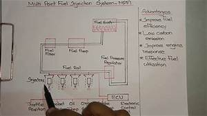 Mpfi-multi Point Fuel Injection System Explained
