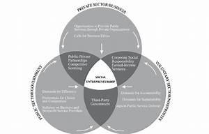 Relationship Between Social Entrepreneurship And The