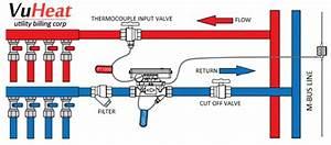 Heat Flow Meter Guide