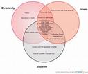 Islam, Judaism and Christianity ( Venn Diagram) | Creately