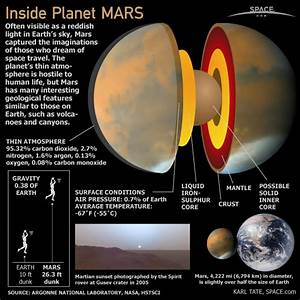 Inside Planet Mars (Infographic) |'Red Planet' is Fourth ...