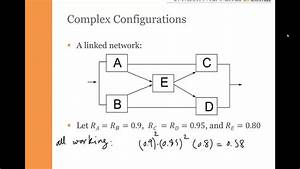 Reliability Block Diagram  Rbd  Complex Systems