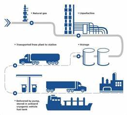 Image Result For Lng Plant Icon