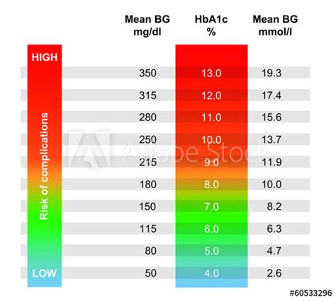 chart showing avg blood glucose   hbac result