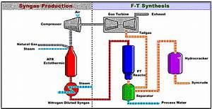 How Engineers Will Convert Garbage To Jet Fuel  U0026gt  Engineering Com
