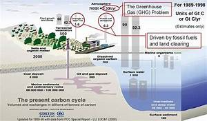 Using Energy To Manage Greenhouse Gas Emissions