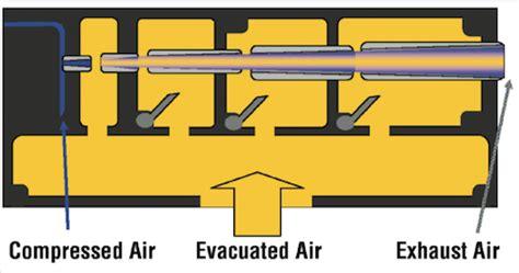 Utilizing Venturi Vacuum Generators Efficiently
