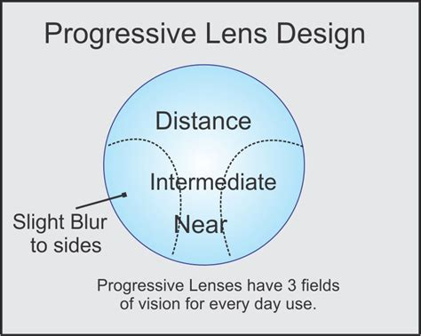 progressive eyeglasses vision single glasses bifocal reading right lenses lens optical eyeglass which eye prescription types zenni work wide different