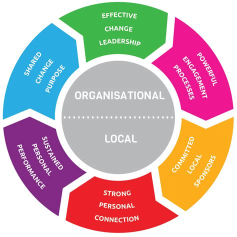 Our Change Management Methodology